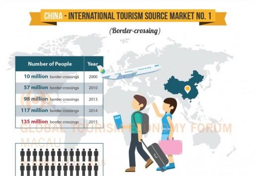 سوق السياح الصينيين في الرحلات الخارجية : الماضي والحاضر والمستقبل